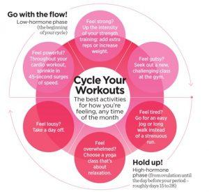 pms workout plan